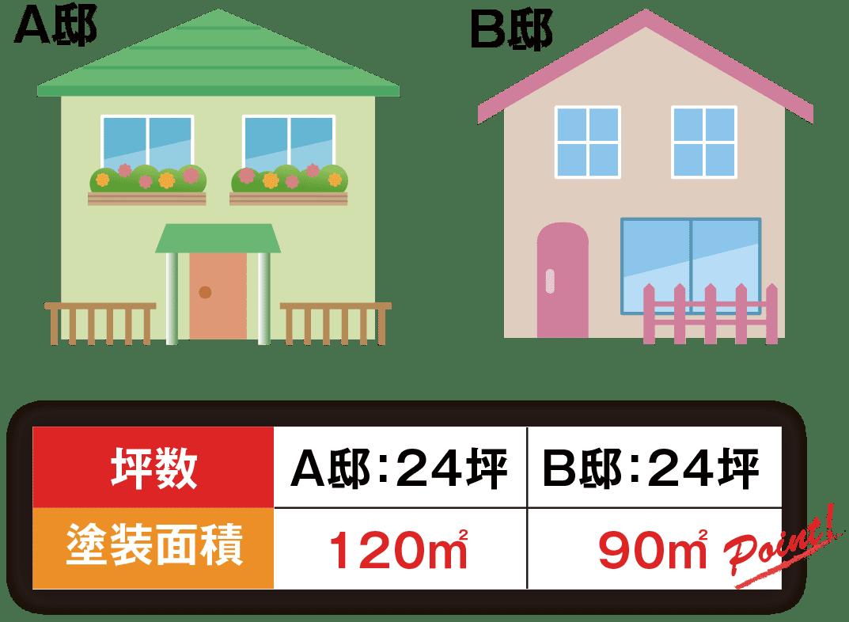同じ坪数であっても、扉や窓の数や大きさ、バルコニーにより面積が異なる。