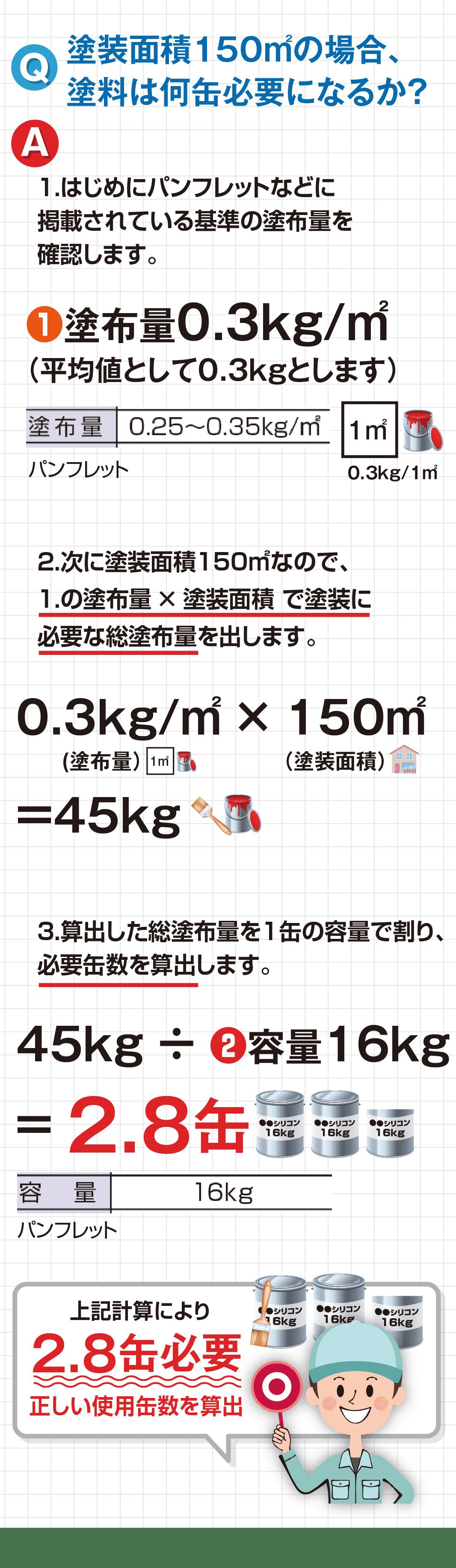1.はじめにパンフレットなどに掲載されている基準の塗布量を確認します。2.次に塗装面積150㎡なので、1.の塗布量 × 塗装面積 で塗装に必要な総塗布量を出します。3.算出した総塗布量を1缶の容量で割り、必要缶数を算出します。