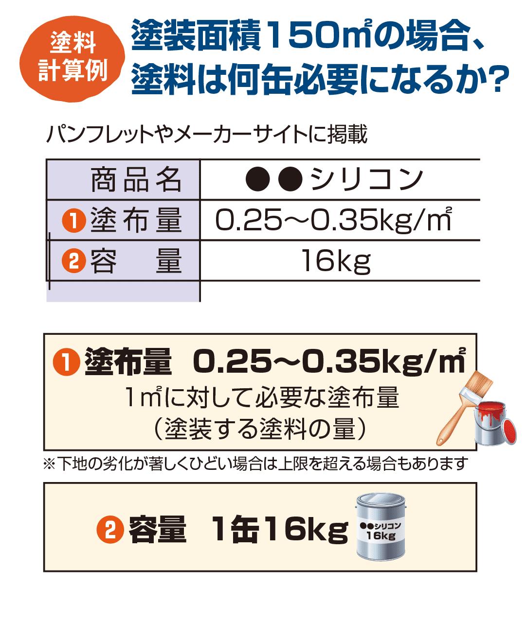 塗装面積150㎡の場合、  塗料は何缶必要になるか?